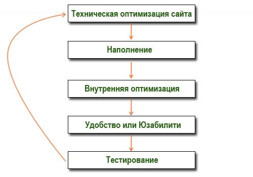 Тестирование сайта