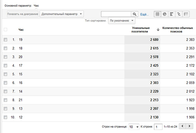 Пользовательские отчёты в Google Analytics