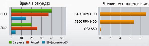график сравнения SSD и HDD
