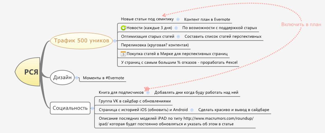 Mind Map для целей