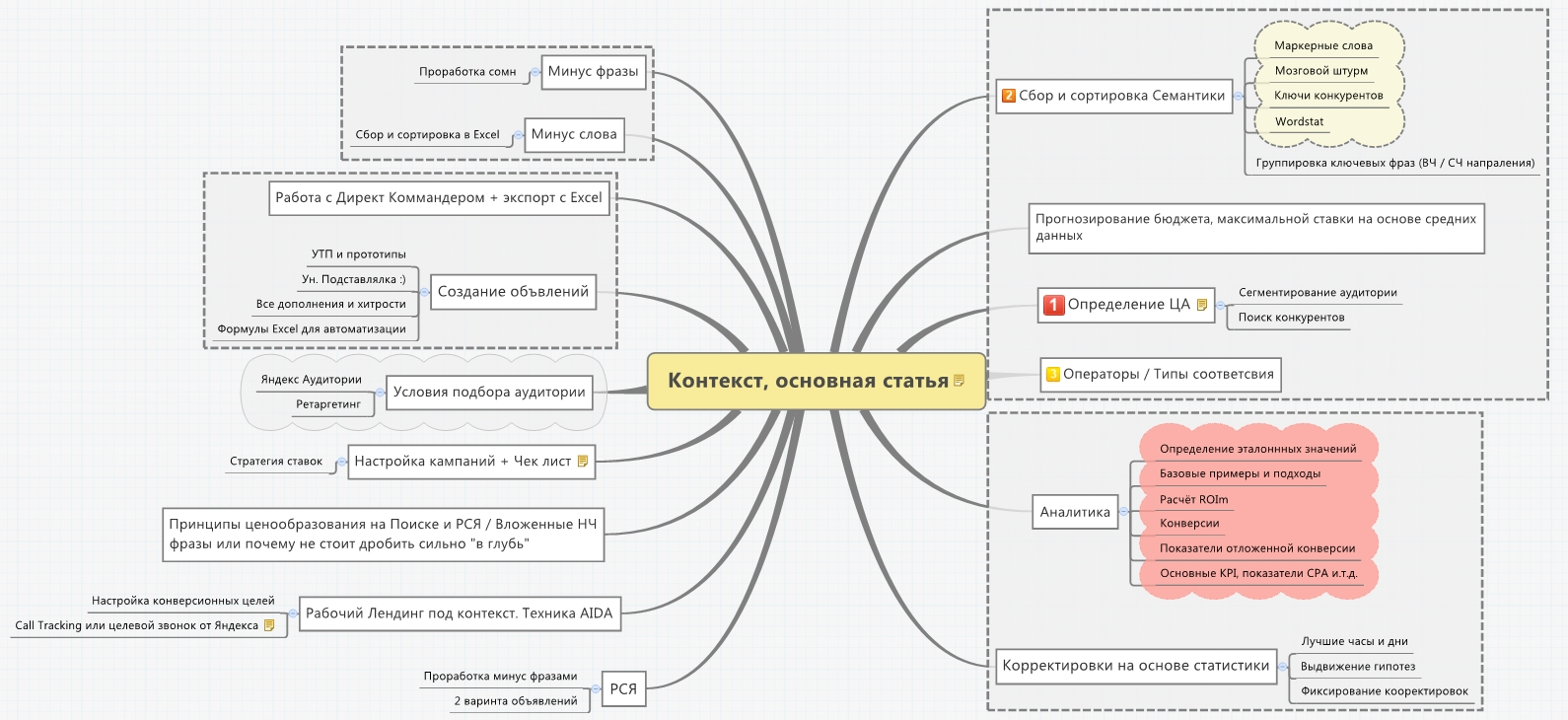 План публикаций по настройке Яндекс Директ