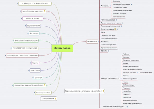 MindMap семантического ядра