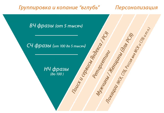 схема группирования ключевых фраз