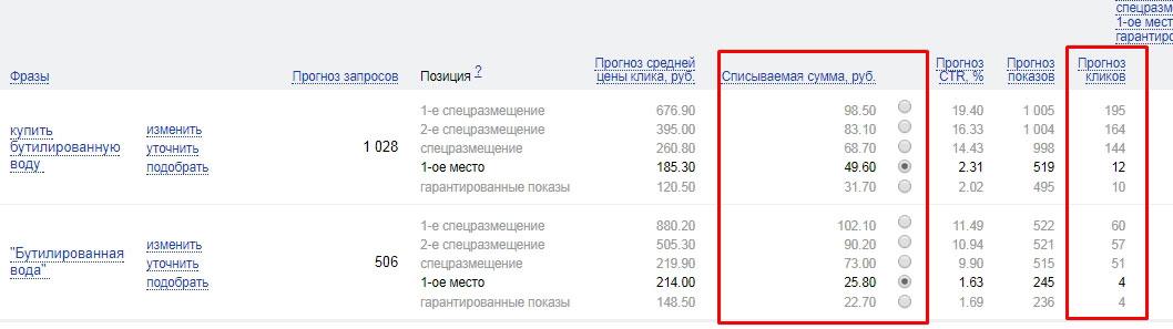 Данные с прогноза бюджета в Яндекс Директ