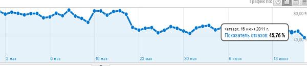 показатель отказов у блога
