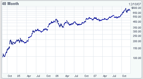 Google акции график рассписание торговых сессий на форексе