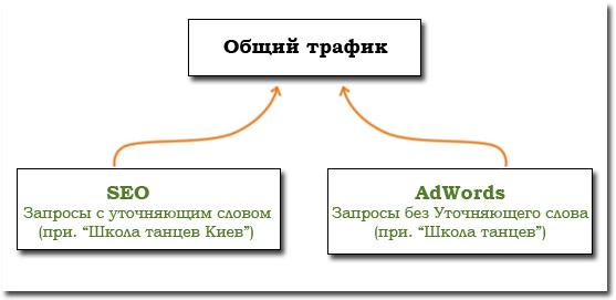 Схема регионального продвижения в Google