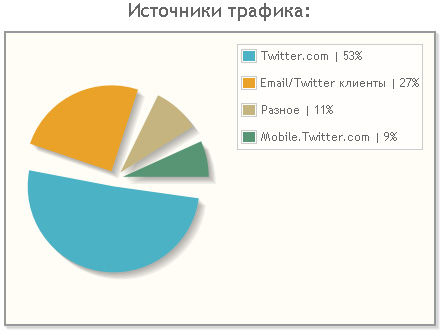 Трафик с Твиттера