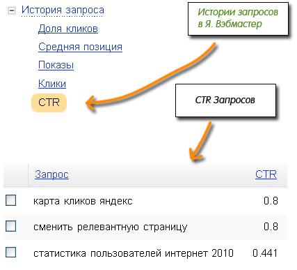 Кликабельность сайта в выдаче
